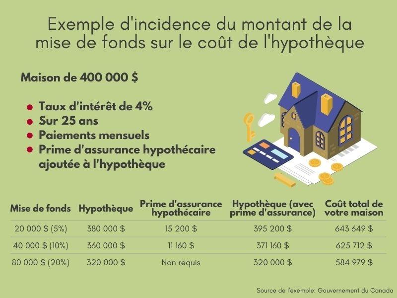 Exemple d'incidence du montant de la mise de fonds sur le coût de l'hypothèque