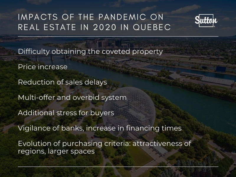 IMPACTS OF THE PANDEMIC ON  REAL ESTATE IN 2020 IN QUEBEC