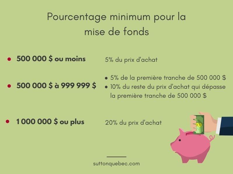 Pourcentage minimum pour la mise de fonds selon le prix d'achat de la maison