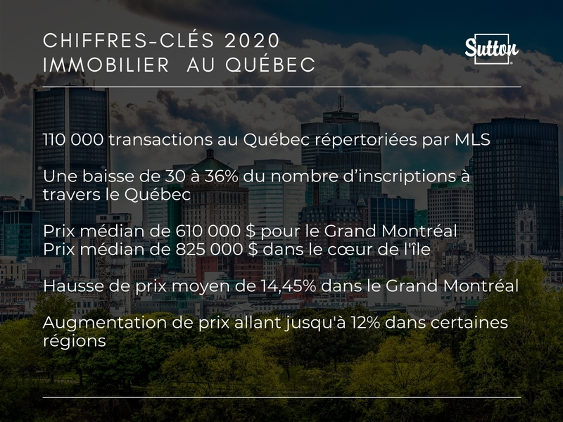 CHIFFRES-CLÉS 2020 IMMOBILIER  AU QUÉBEC