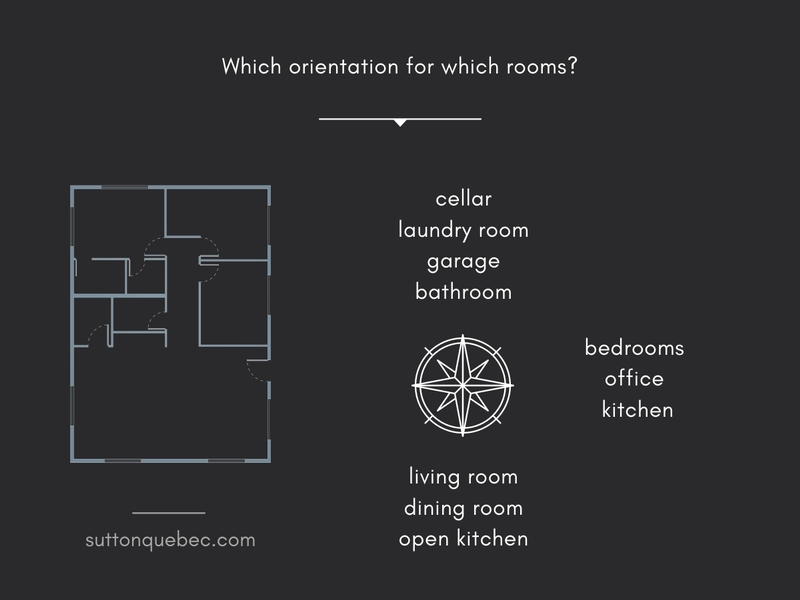 which orientation for which rooms of the house