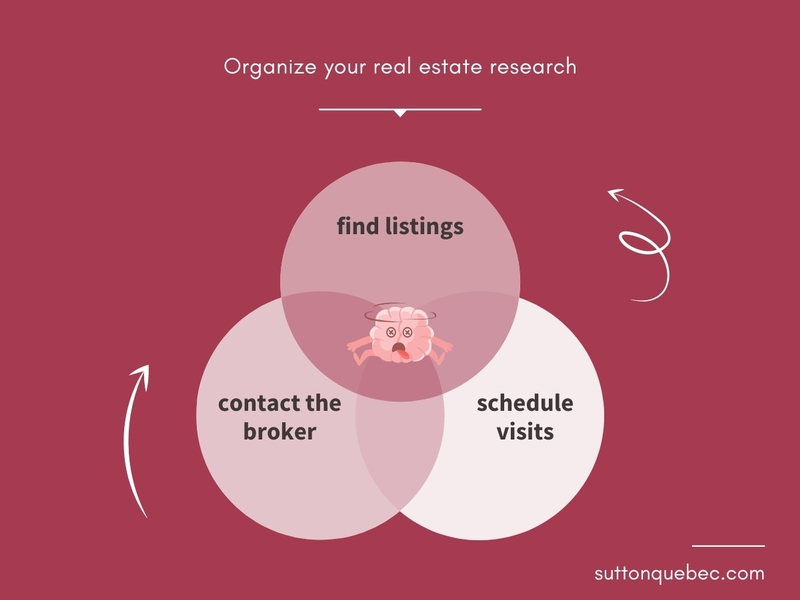 real estate research process